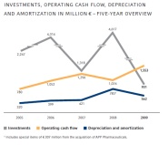 Investments, Operating cash flow, Depreciation and Amortization in million € – five-year overview